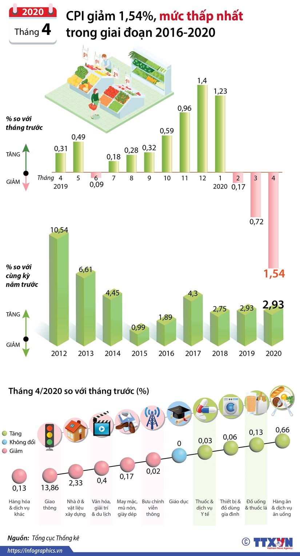 CPI thang Tu giam 1,54% - muc thap nhat trong giai doan 2016-2020 hinh anh 1