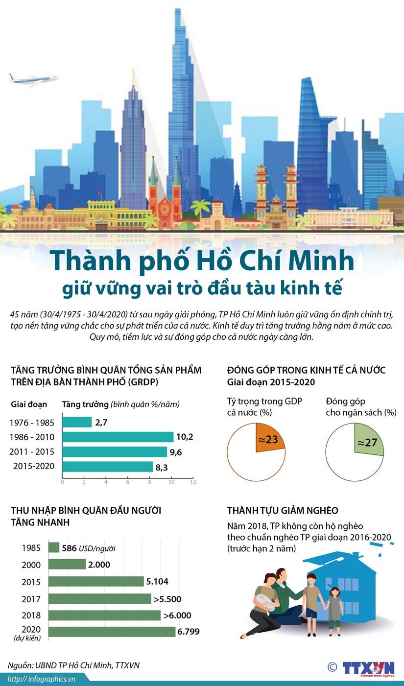 [Infographics] Thanh pho Ho Chi Minh giu vung vai tro dau tau kinh te hinh anh 1