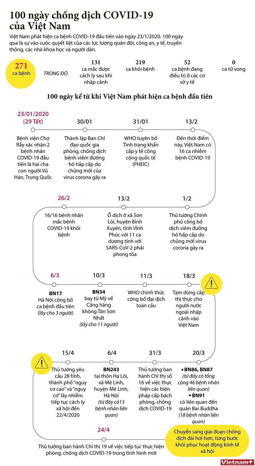 "[Infographics] 100 ngay ""chien dau"" voi dich COVID-19 tai Viet Nam hinh anh 1"
