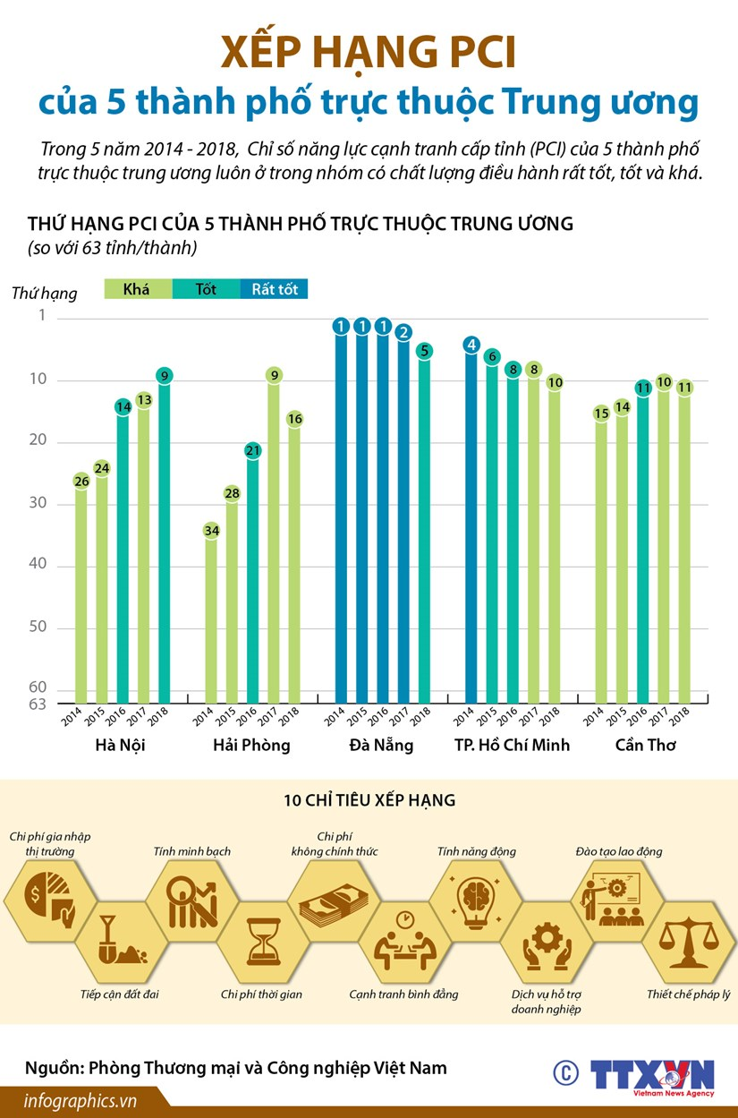[Infographics] Xep hang PCI cua 5 thanh pho truc thuoc Trung uong hinh anh 1