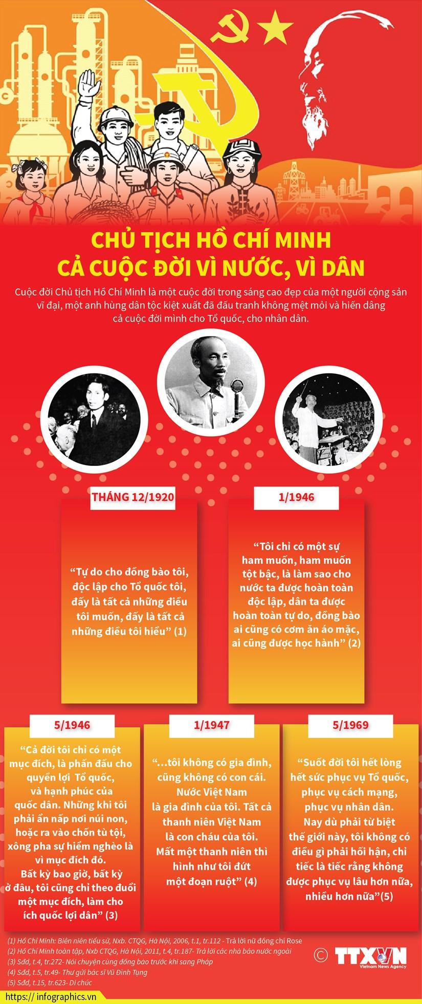 [Infographics] Chu tich Ho Chi Minh - Ca cuoc doi vi nuoc, vi dan hinh anh 1