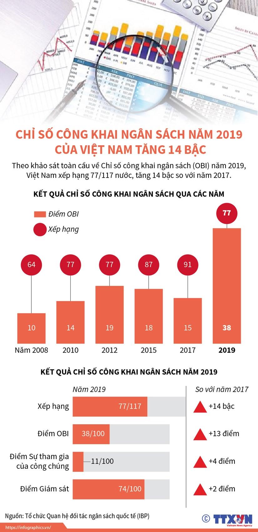 Chi so cong khai ngan sach nam 2019 cua Viet Nam tang 14 bac hinh anh 1
