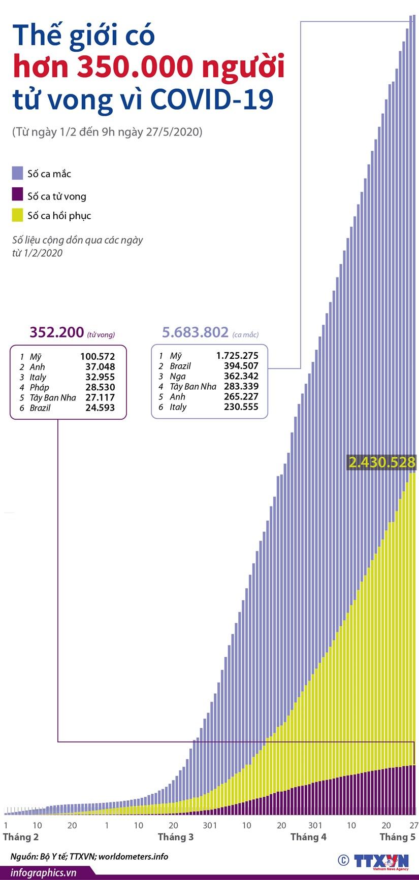 [Infographics] The gioi co hon 350.000 nguoi tu vong vi COVID-19 hinh anh 1