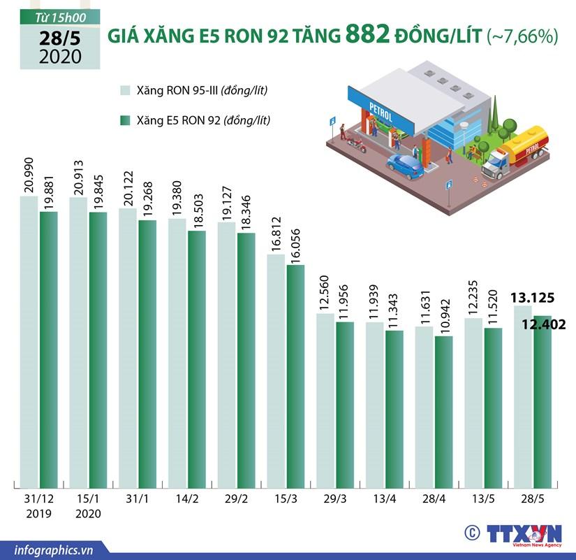[Infographics] Gia xang E5 RON 92 tang 882 dong moi lit hinh anh 1