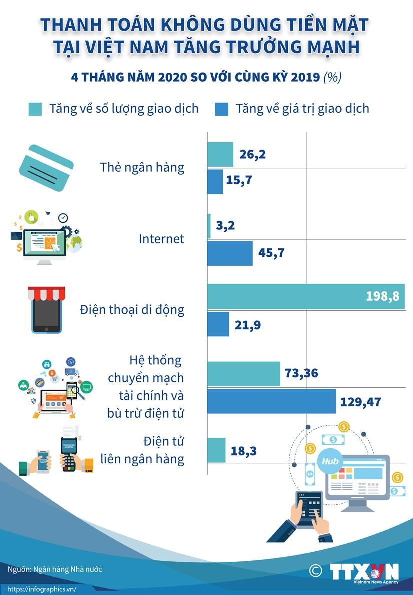 [Infographics] Thanh toan khong dung tien mat o Viet Nam tang manh hinh anh 1