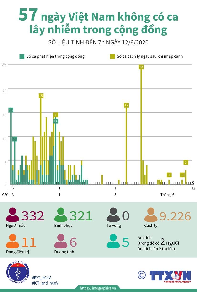 [Infographics] 57 ngay Viet Nam khong co ca lay nhiem trong cong dong hinh anh 1