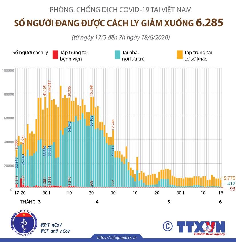 Phong chong dich COVID-19 o Viet Nam: 6.285 nguoi dang duoc cach ly hinh anh 1