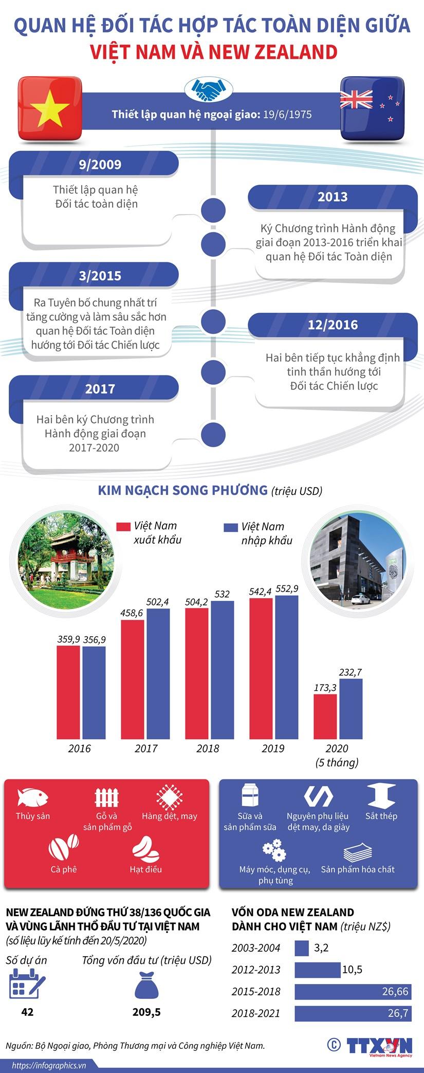 [Infographics] Quan he Doi tac toan dien giua Viet Nam-New Zealand hinh anh 1