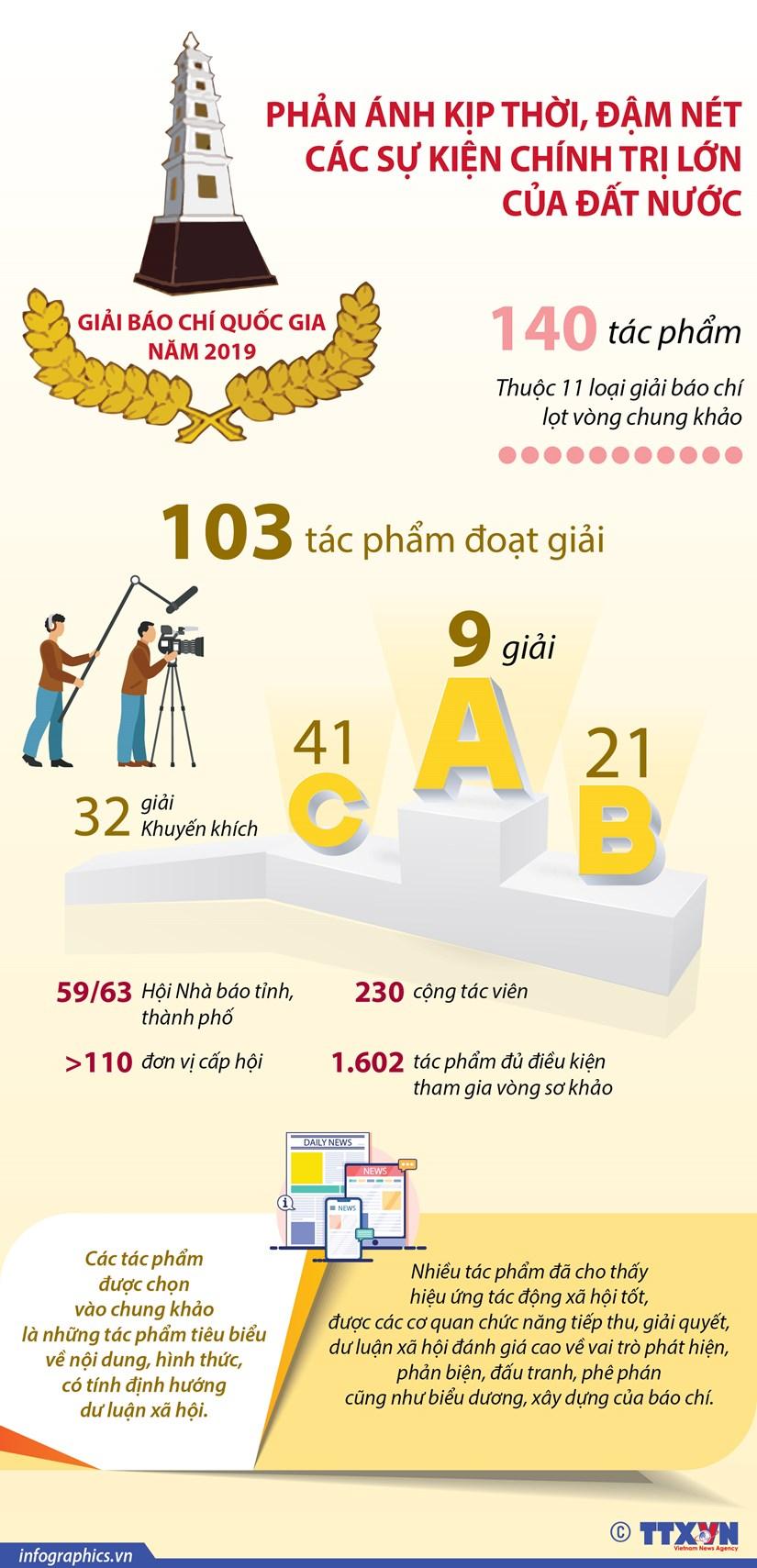 [Infographics] Le tong ket va trao giai Bao chi quoc gia nam 2019 hinh anh 1