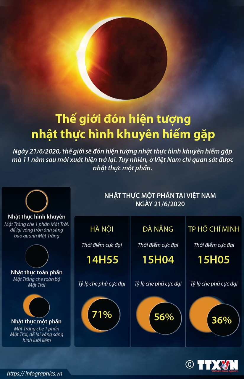 [Infographics] The gioi don hien tuong nhat thuc hinh khuyen hiem gap hinh anh 1
