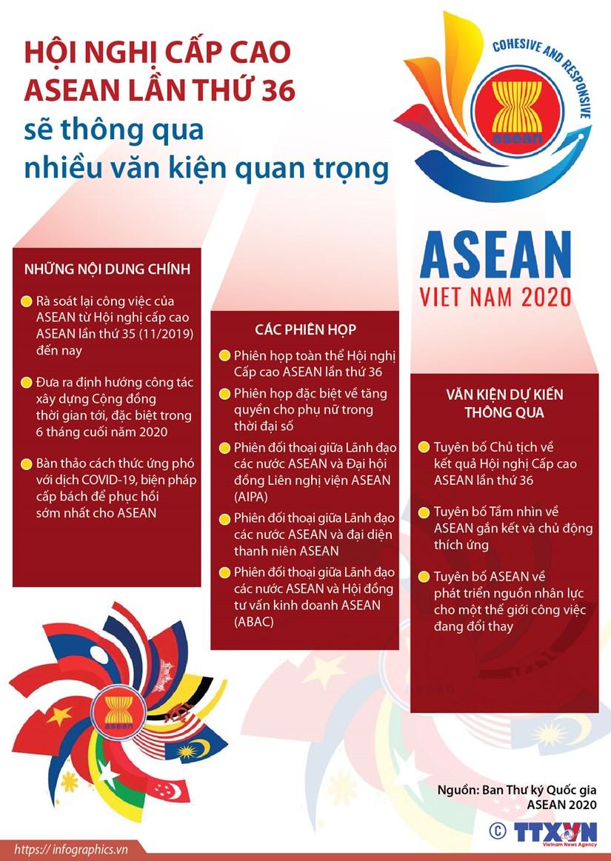 Hoi nghi cap cao ASEAN lan 36 se thong qua nhieu van kien quan trong hinh anh 1