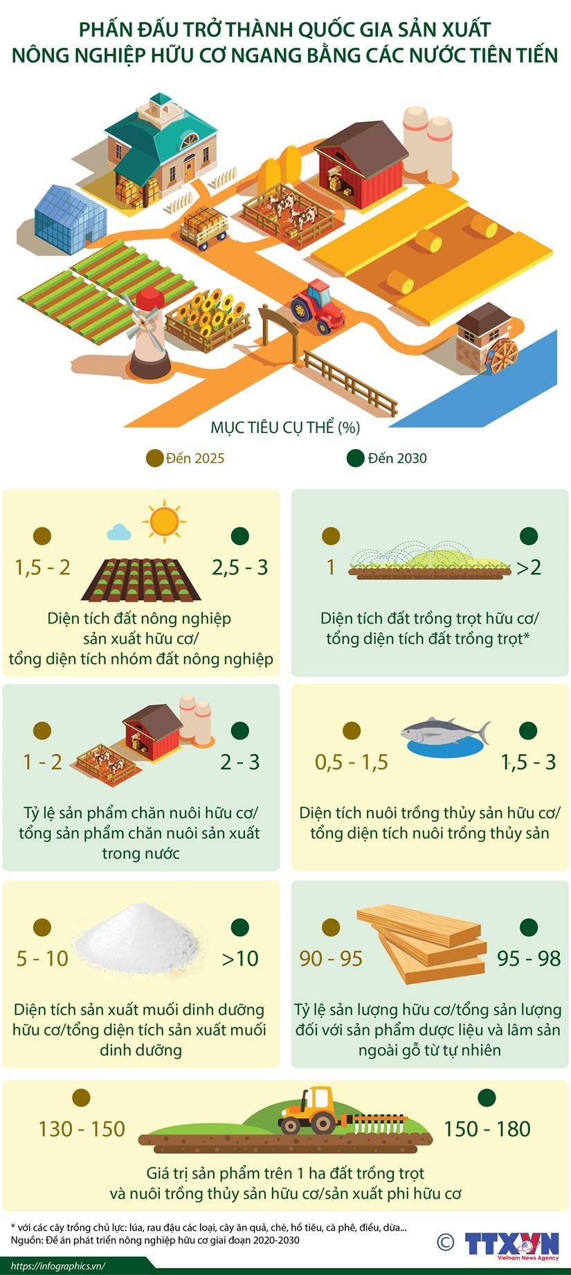 [Infographics] Phat trien nen nong nghiep huu co ben vung hinh anh 1