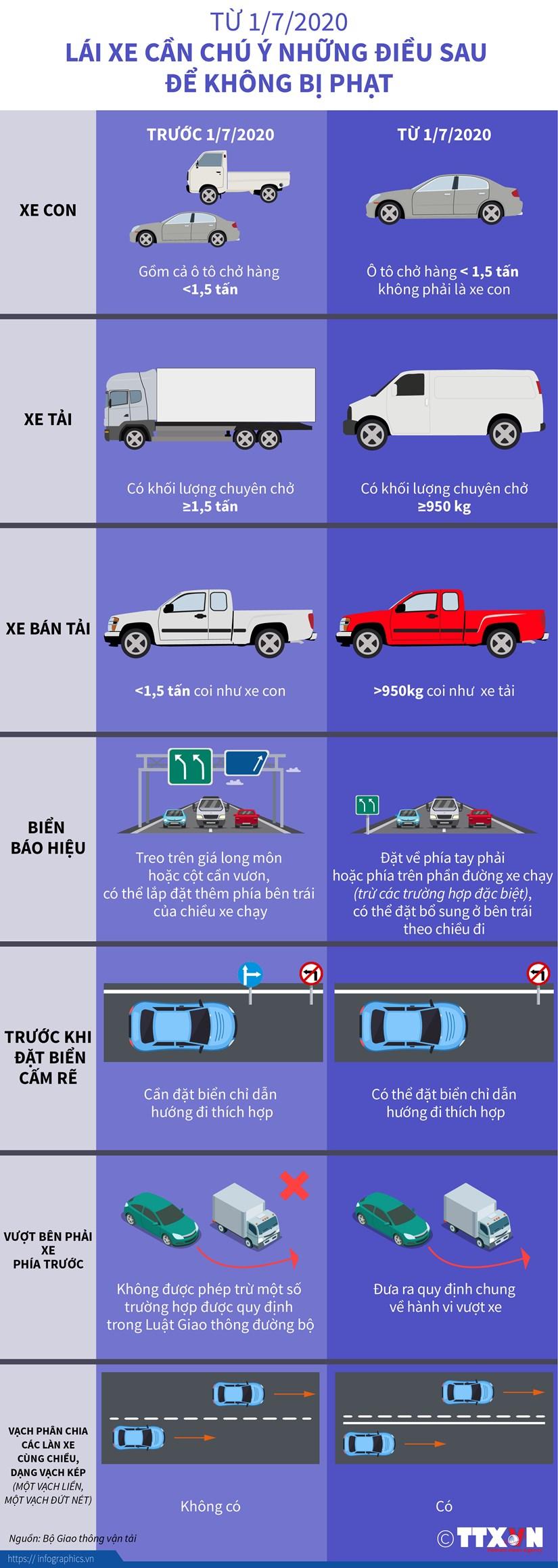 [Infographics] Tu 1/7 lai xe can chu y nhung dieu sau de khong bi phat hinh anh 1
