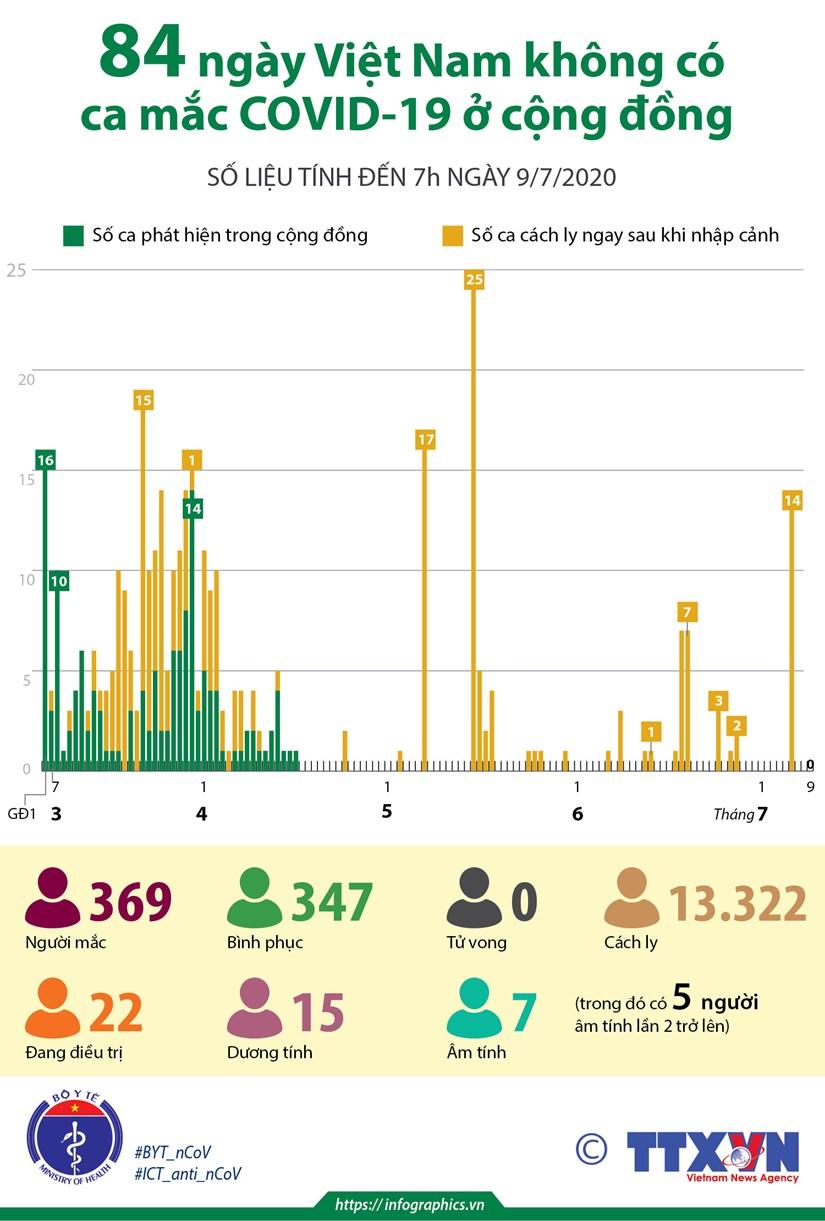 [Infographics] 84 ngay Viet Nam khong co ca mac COVID-19 o cong dong hinh anh 1