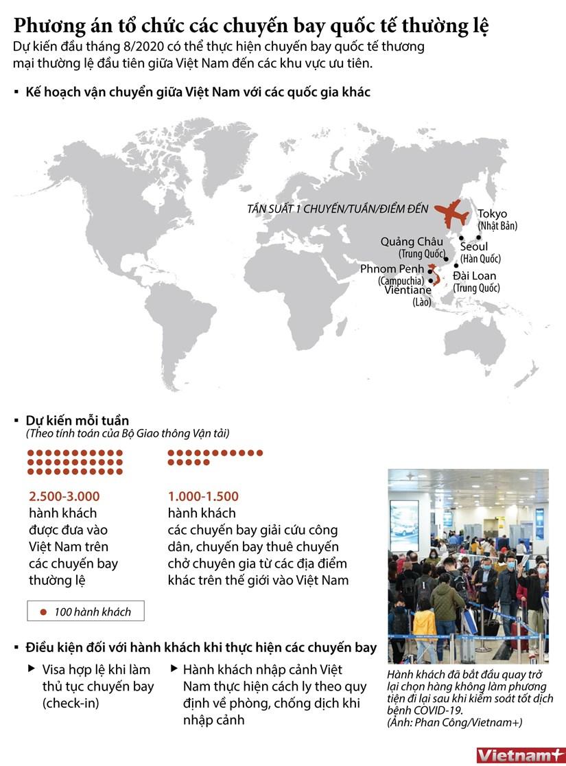 [Infographics] Phuong thuc to chuc cac chuyen bay thuong mai quoc te hinh anh 1