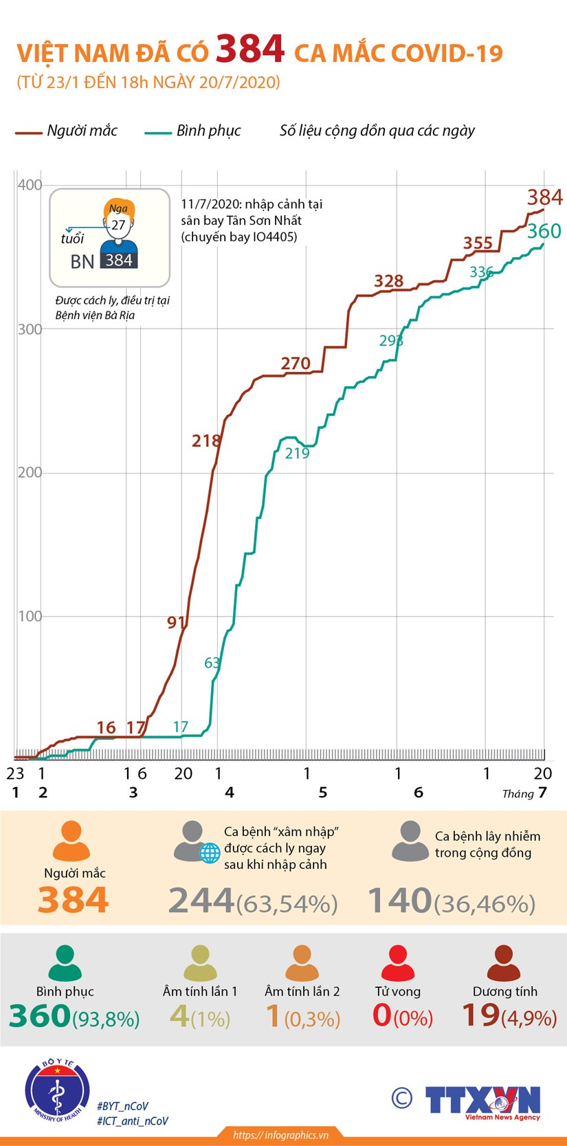 [Infographics] Viet Nam da ghi nhan 384 ca mac COVID-19 hinh anh 1
