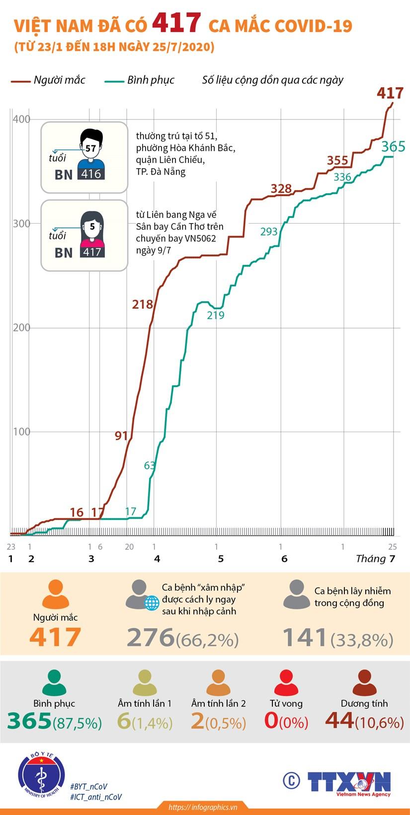 [Infographics] Viet Nam da ghi nhan 417 ca mac COVID-19 hinh anh 1