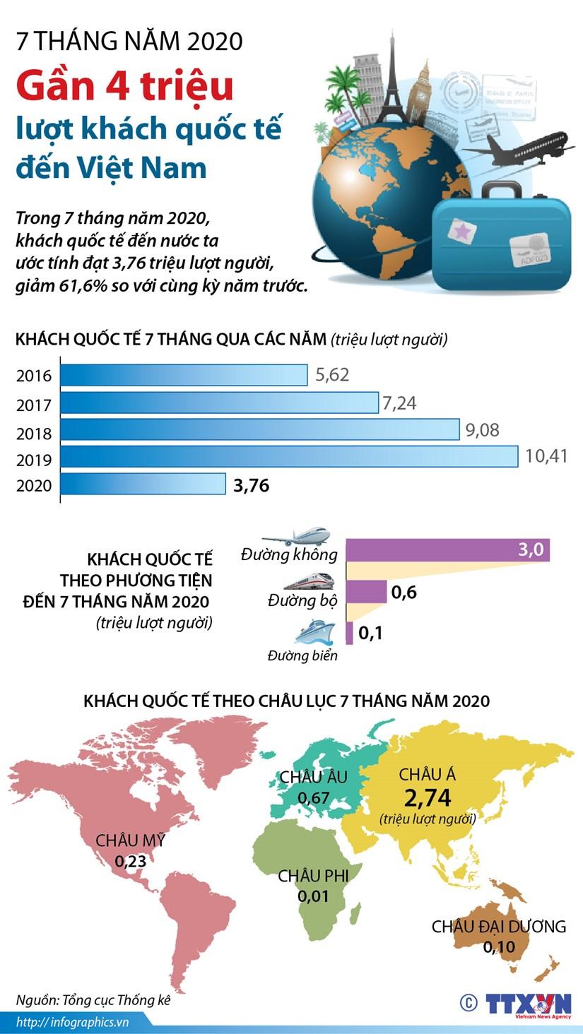 7 thang nam 2020: Gan 4 trieu luot khach quoc te den Viet Nam hinh anh 1