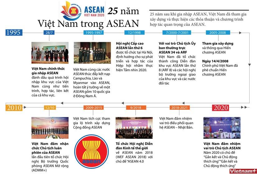 [Infographics] Dau an cua Viet Nam sau 25 nam gia nhap ASEAN hinh anh 1
