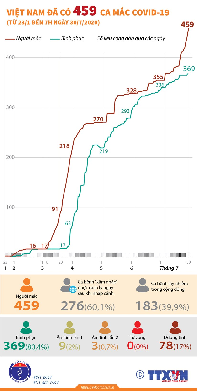 [Infographics] Viet Nam da ghi nhan 459 ca mac COVID-19 hinh anh 1