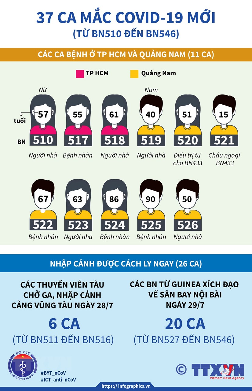 [Infographics] Viet Nam ghi nhan them 37 ca mac COVID-19 moi hinh anh 1