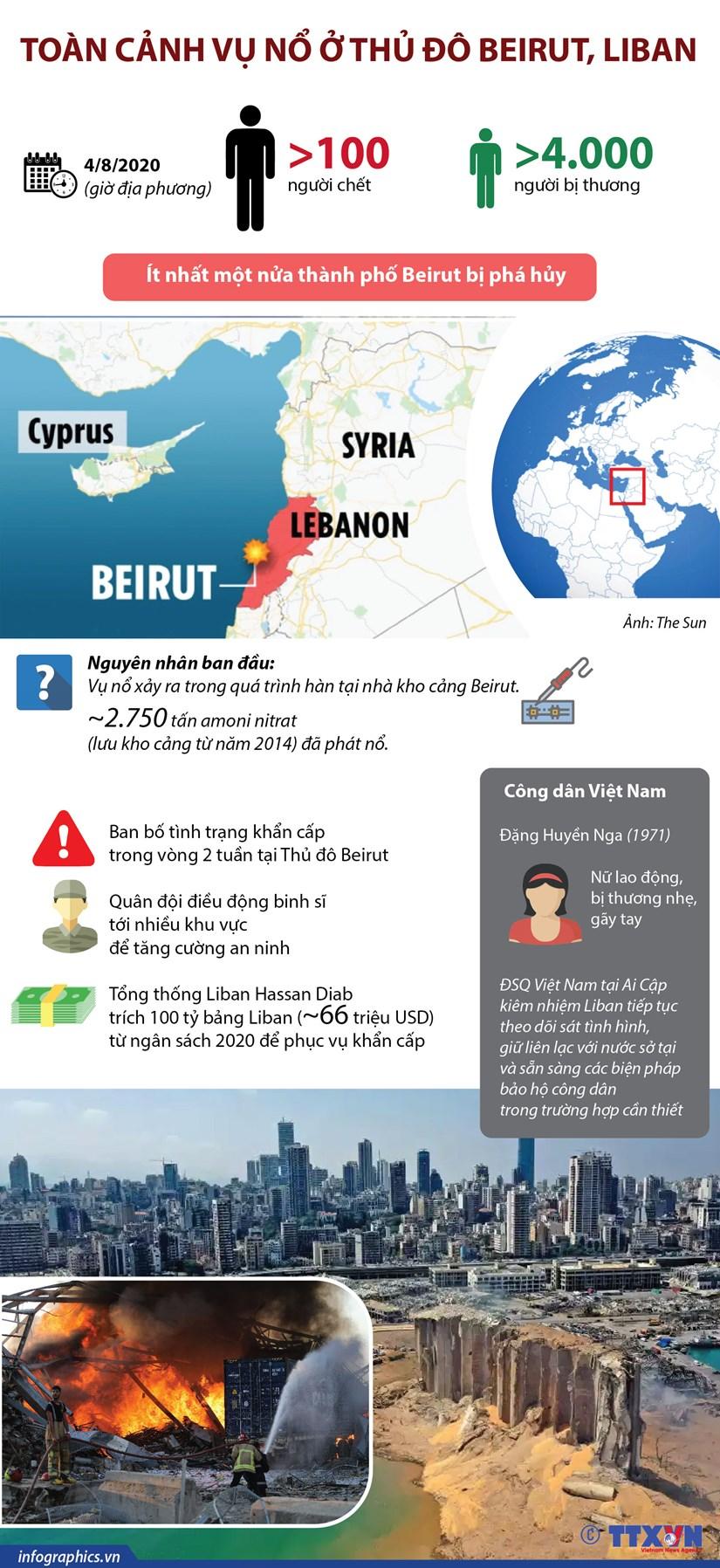 [Infographics] Toan canh vu no kinh hoang o thu do Beirut hinh anh 1