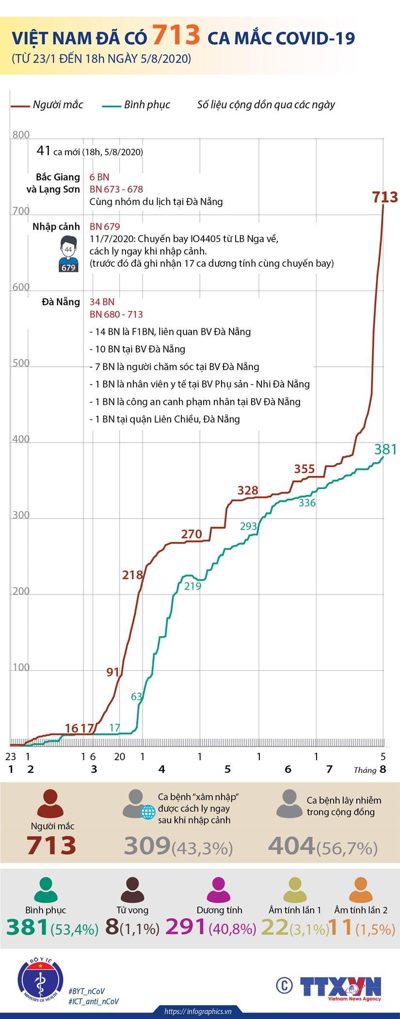 [Infographics] Viet Nam da ghi nhan 713 ca mac COVID-19 hinh anh 1