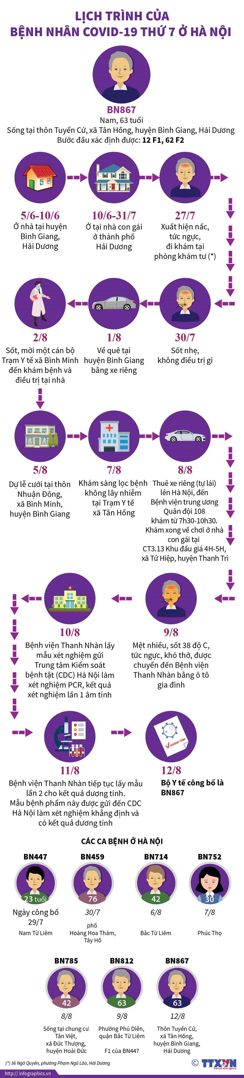 [Infographics] Lich trinh cua benh nhan COVID-19 thu 7 o Ha Noi hinh anh 1
