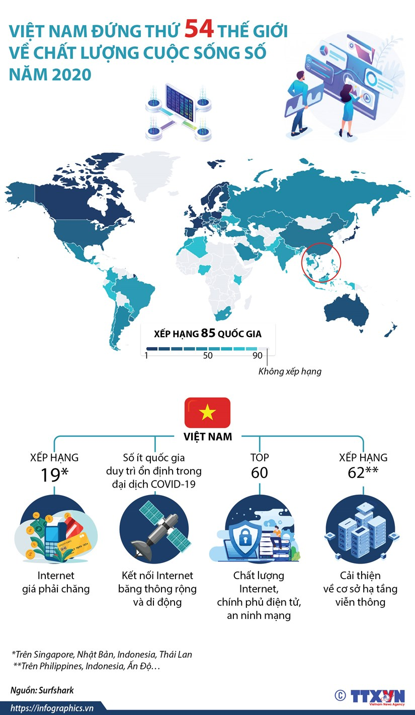 [Infographics] Viet Nam dung thu 54 ve chat luong cuoc song so hinh anh 1