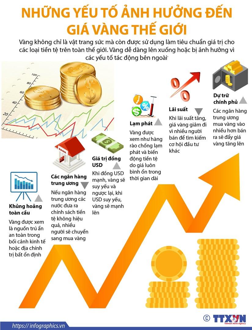 [Infographics] Nhung yeu to anh huong den gia vang the gioi hinh anh 1