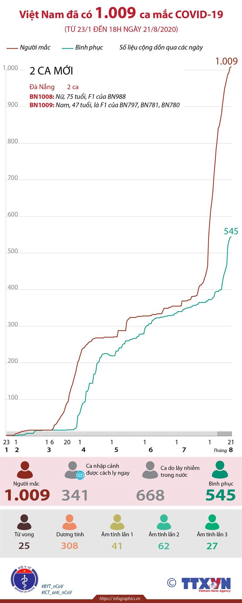 [Infographics] Viet Nam da ghi nhan 1.009 ca mac COVID-19 hinh anh 1