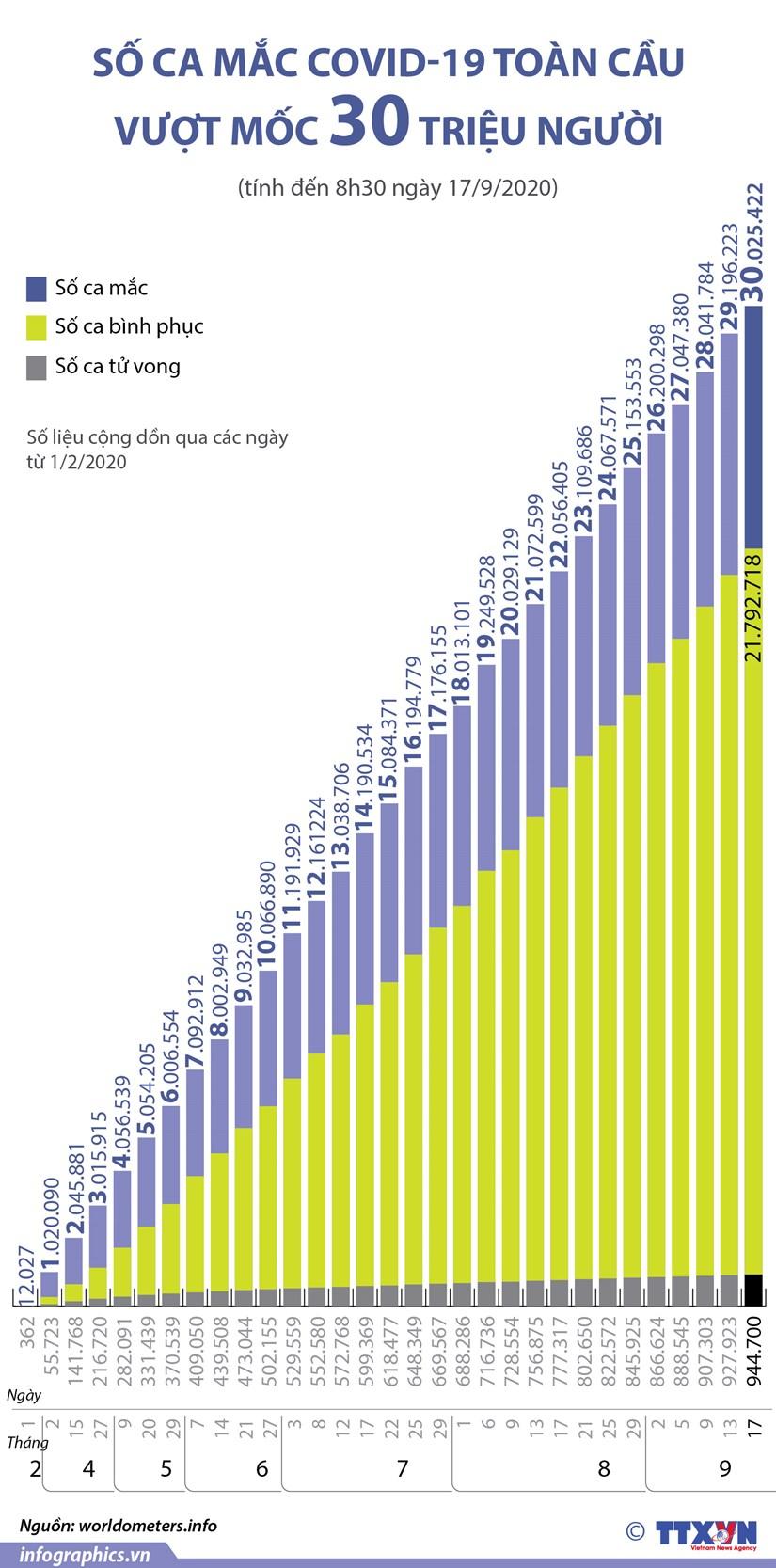 [Infographics] So ca mac COVID-19 toan cau vuot moc 30 trieu nguoi hinh anh 1