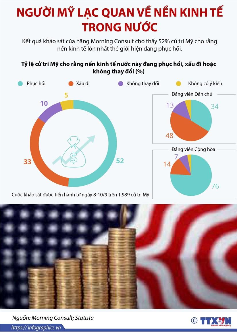 [Infographics] Nguoi My lac quan ve nen kinh te trong nuoc hinh anh 1