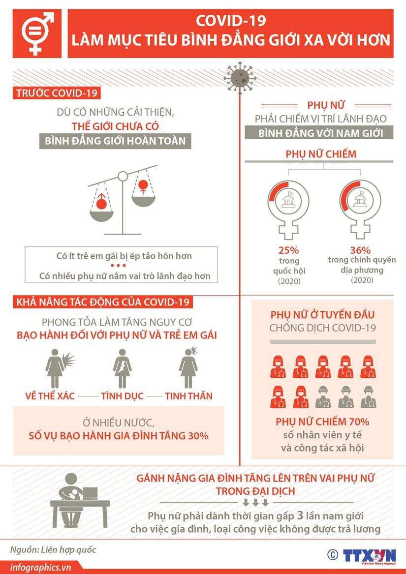 [Infographics] COVID-19 lam muc tieu binh dang gioi xa voi hon hinh anh 1