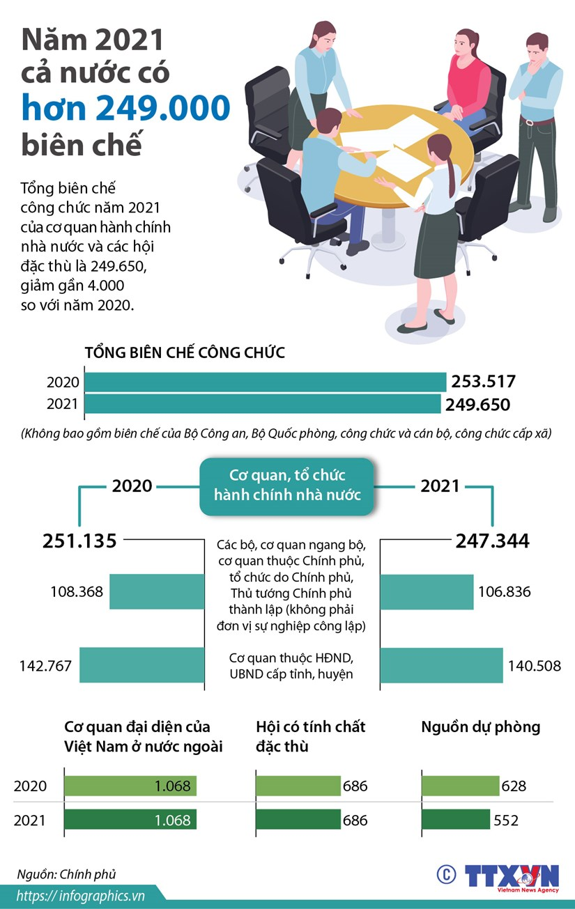 [Infographics] Nam 2021 ca nuoc co hon 249.000 bien che hinh anh 1
