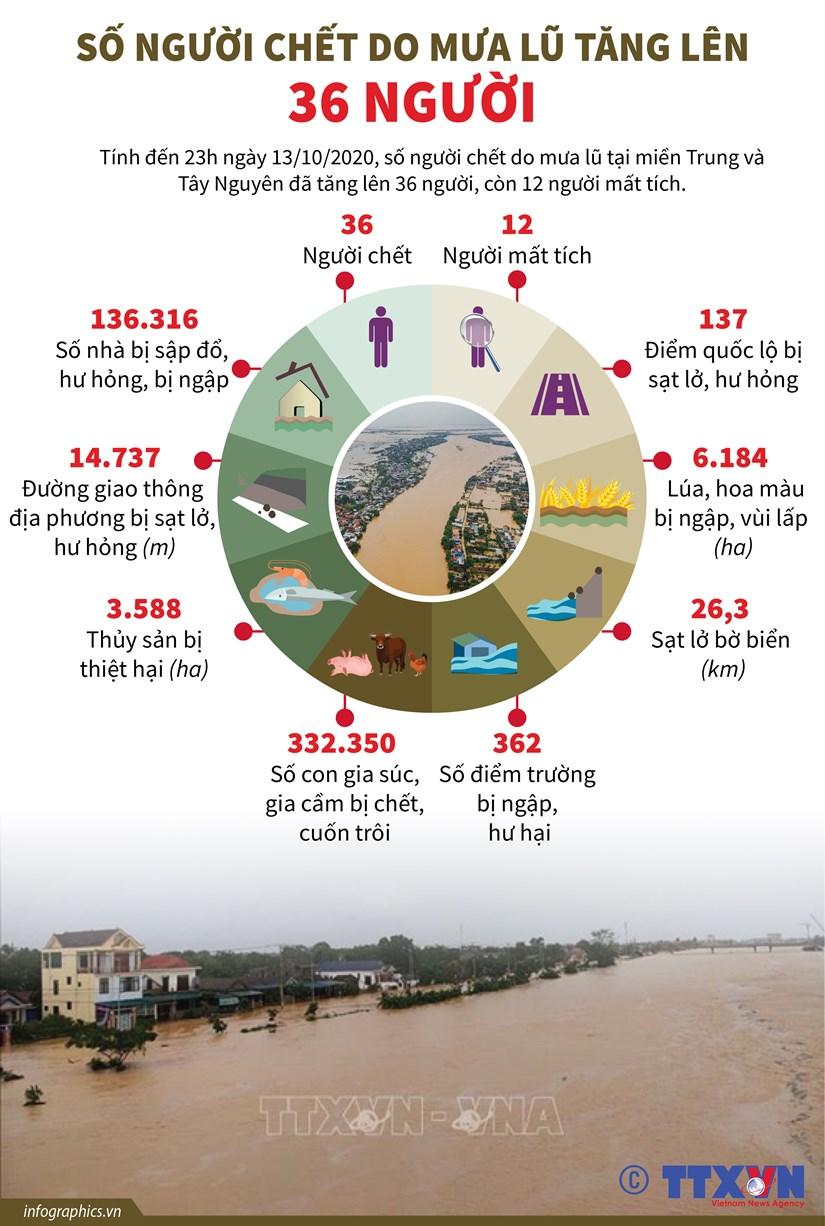 [Infographics] So nguoi chet do mua lu tang len 36 nguoi hinh anh 1