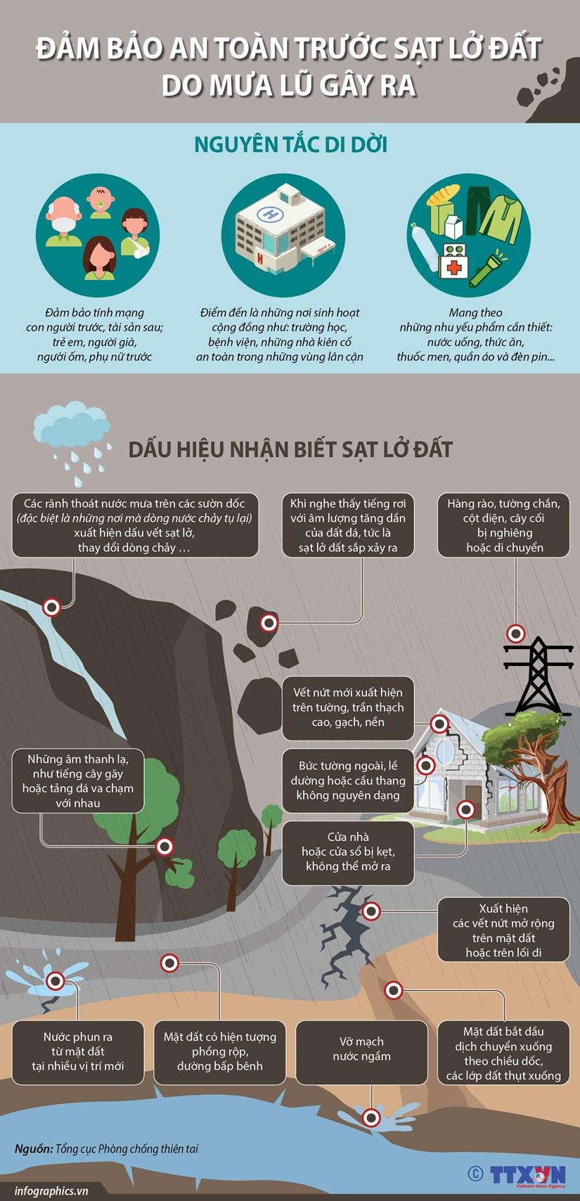 [Infographics] Dam bao an toan truoc sat lo dat do mua lu gay ra hinh anh 1