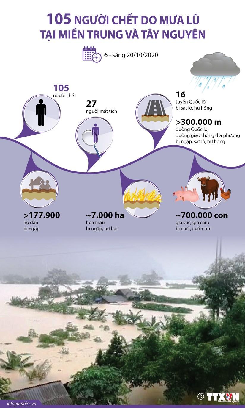[Infographics] 105 nguoi chet do mua lu tai mien Trung va Tay Nguyen hinh anh 1