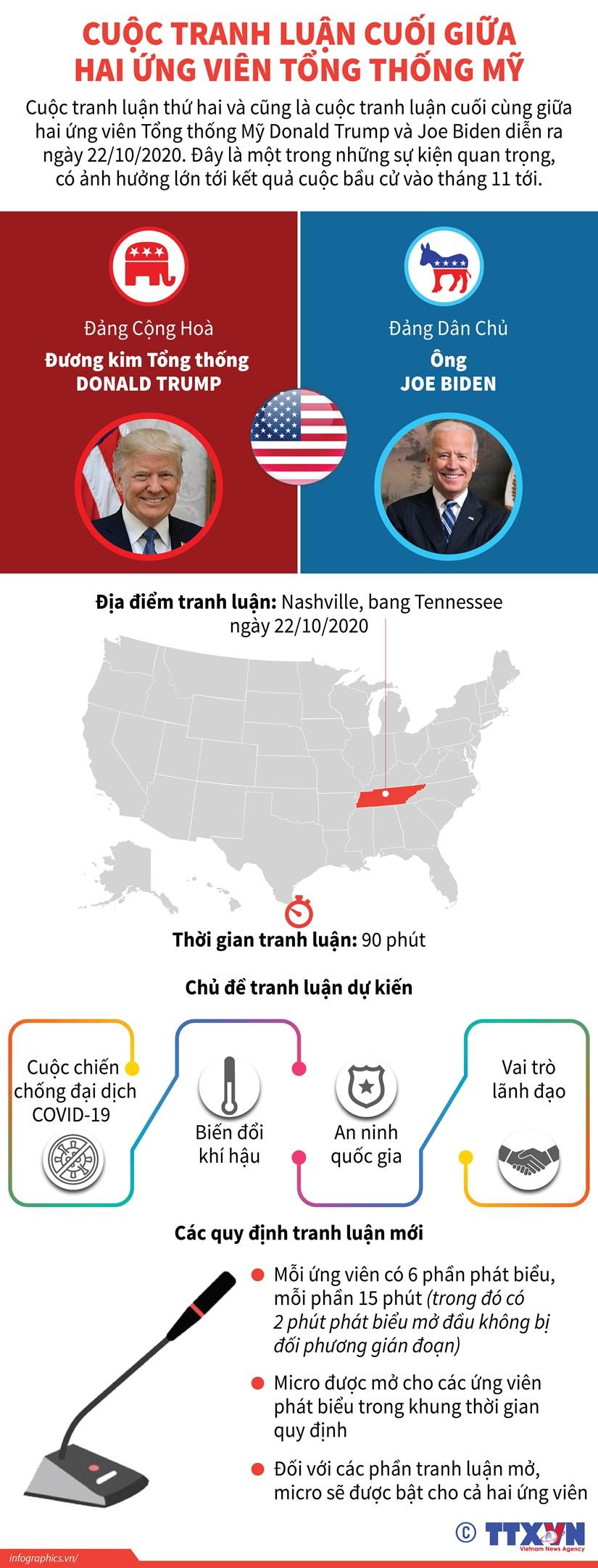 [Infographics] Cuoc tranh luan cuoi giua hai ung vien Tong thong My hinh anh 1