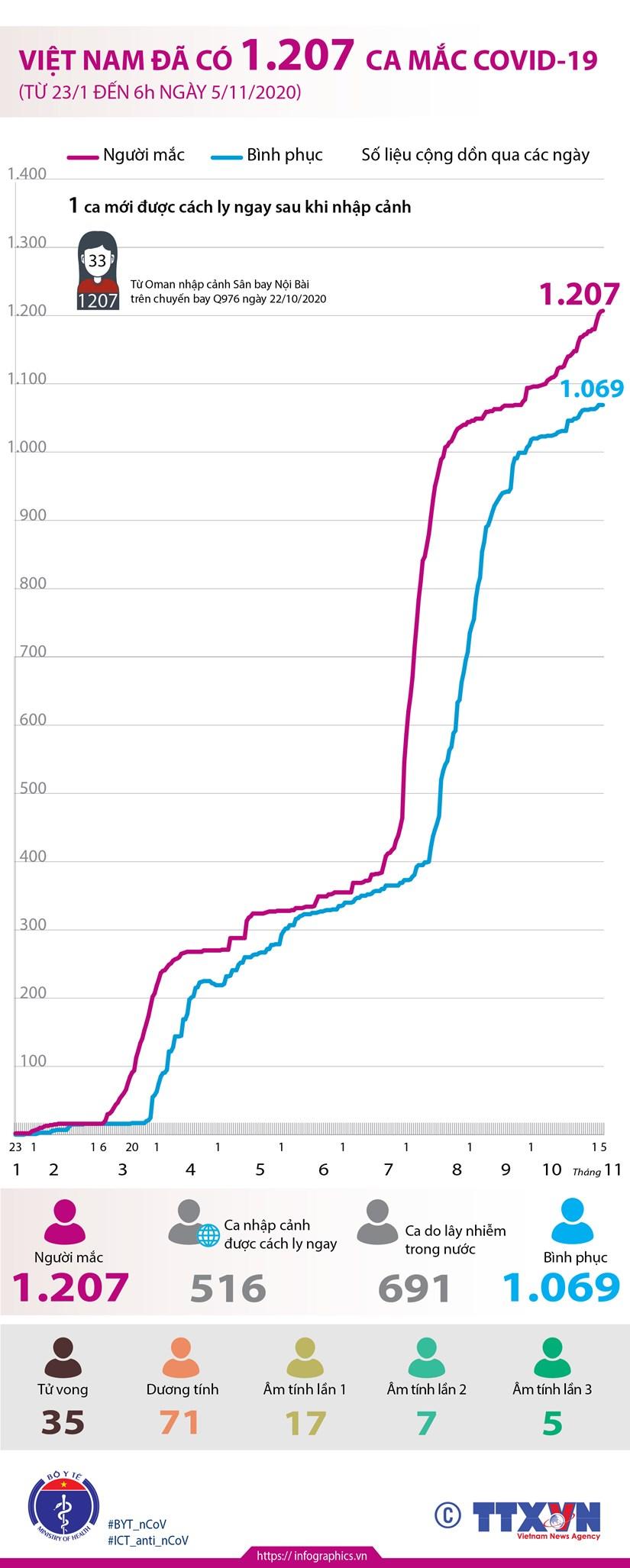[Infographics] Viet Nam da ghi nhan 1.207 ca mac COVID-19 hinh anh 1