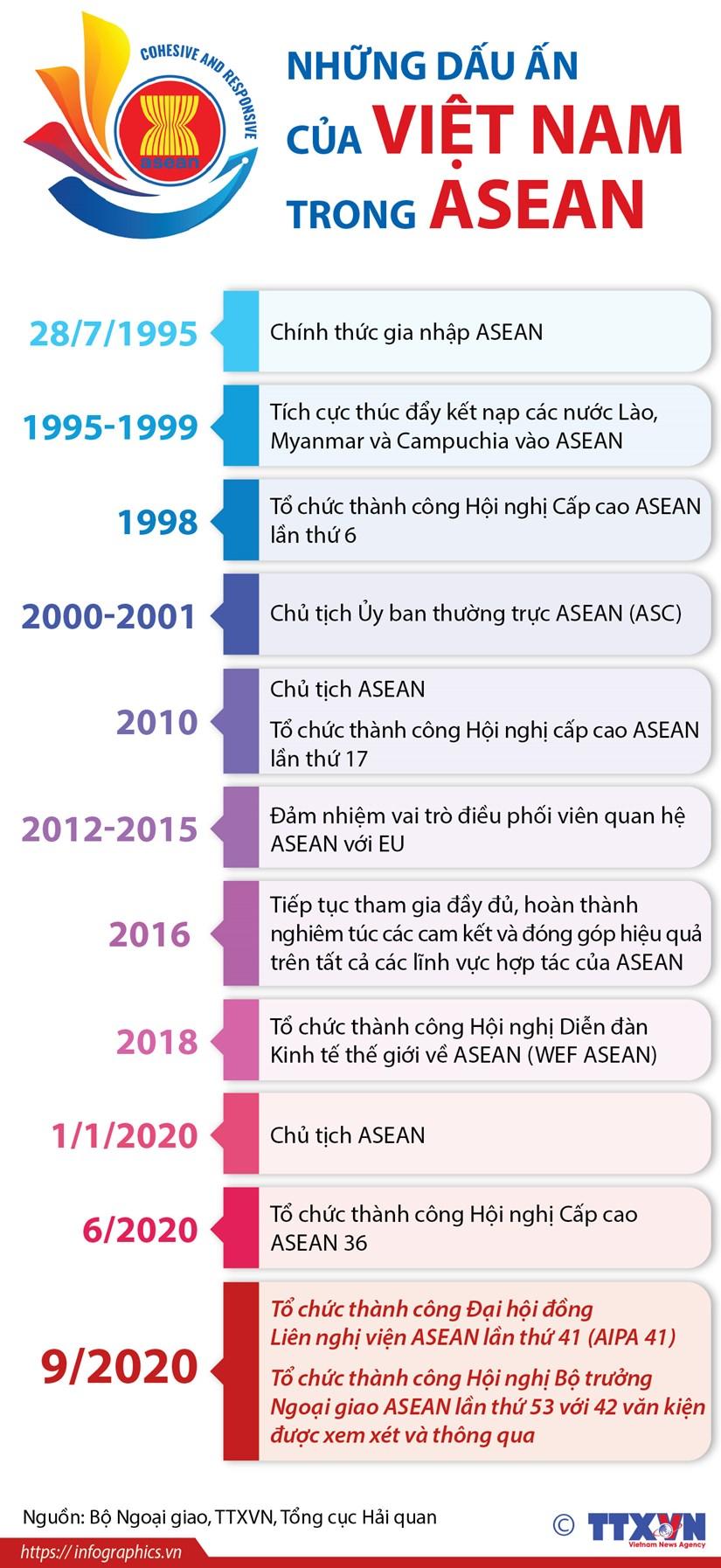 [Infographics] Nhung dau an cua Viet Nam trong ASEAN hinh anh 1