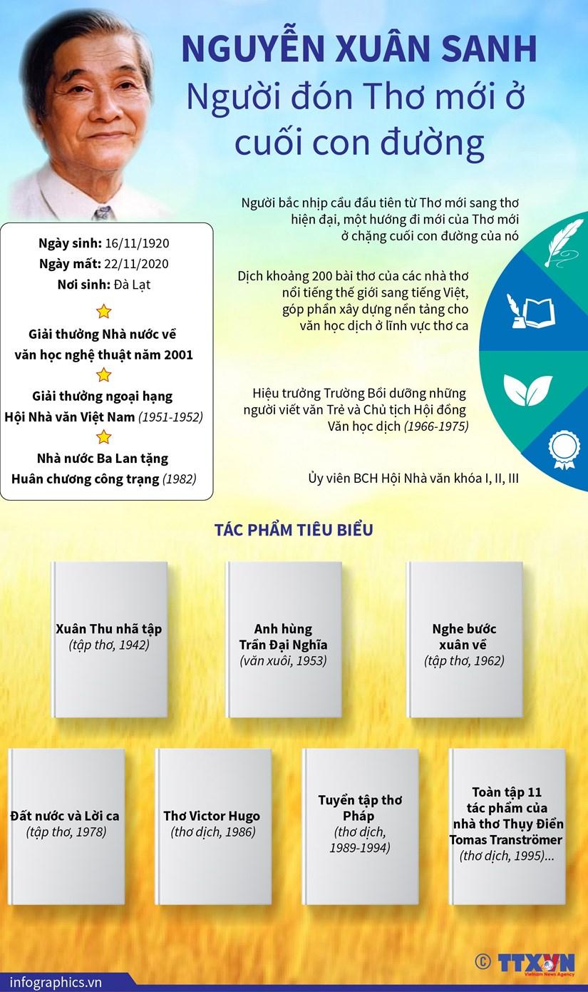 [Infographics] Nguyen Xuan Sanh: Nguoi don Tho moi o cuoi con duong hinh anh 1