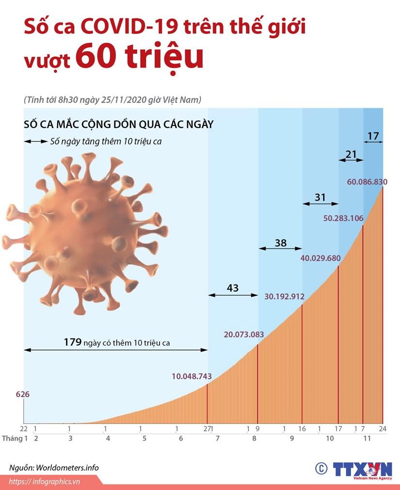 [Infographics] So ca COVID-19 tren the gioi vuot 60 trieu hinh anh 1