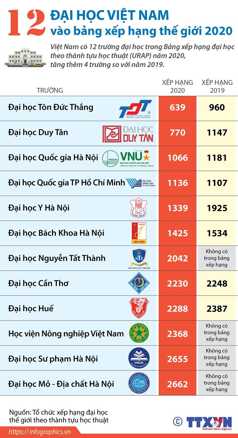 [Infographics] 12 dai hoc Viet Nam vao bang xep hang the gioi 2020 hinh anh 1