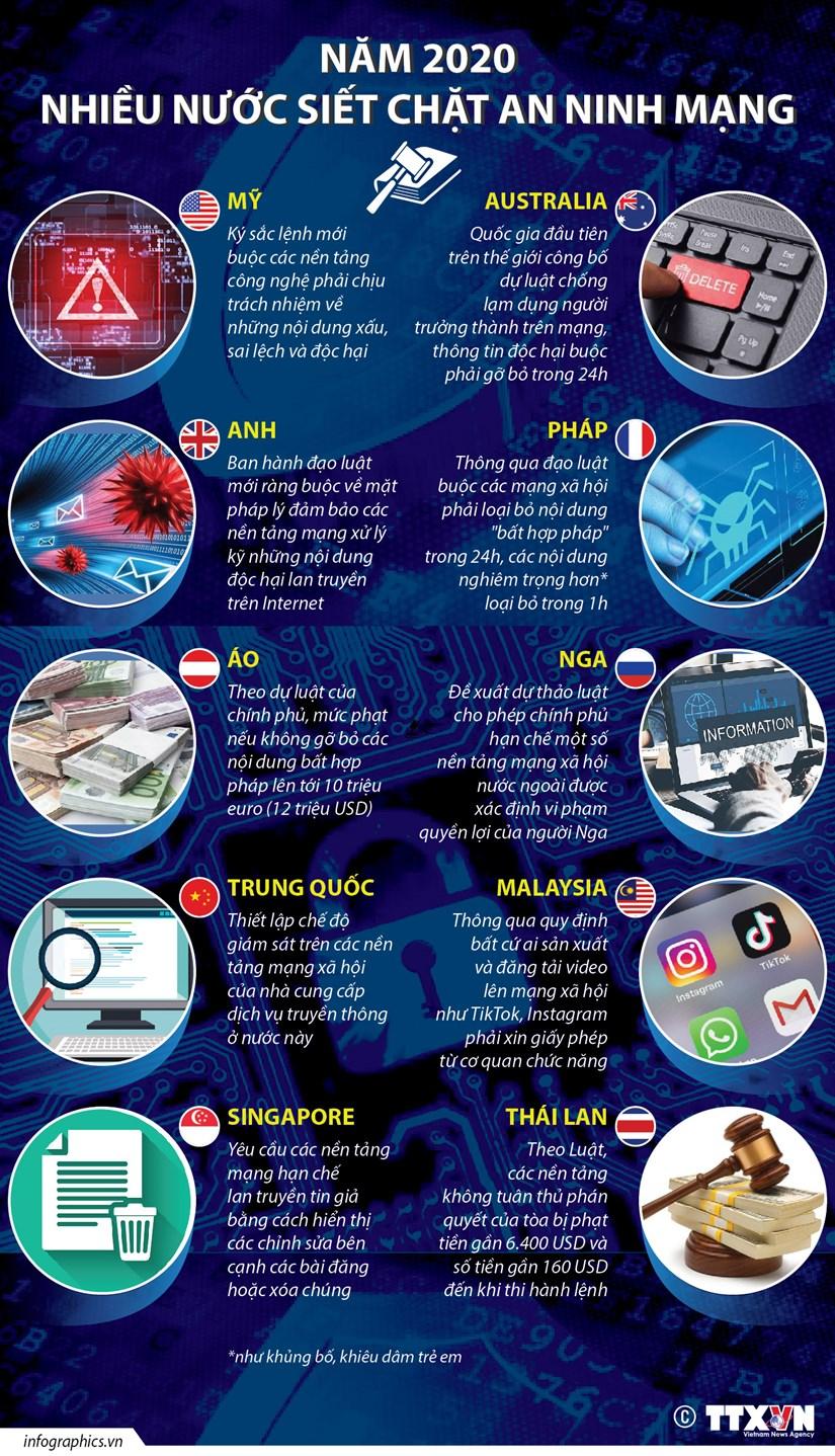 [Infographics] Nam 2020: Nhieu nuoc siet chat an ninh mang hinh anh 1