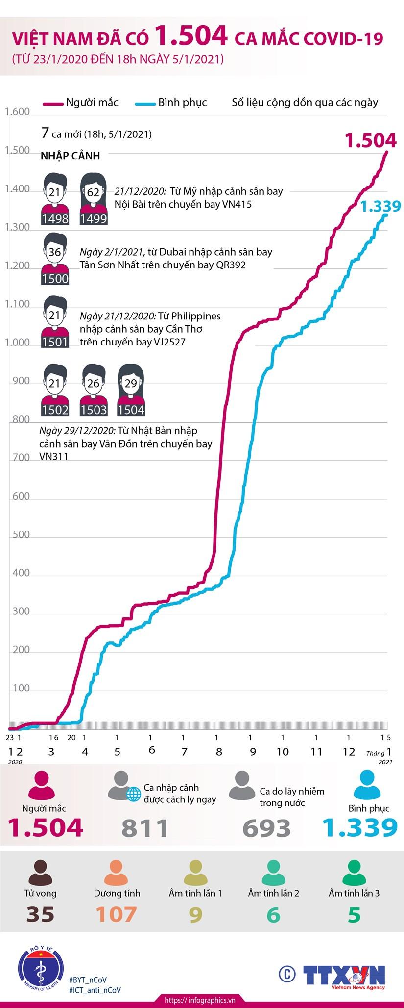 [Infographics] Viet Nam da ghi nhan co 1.504 ca mac COVID-19 hinh anh 1