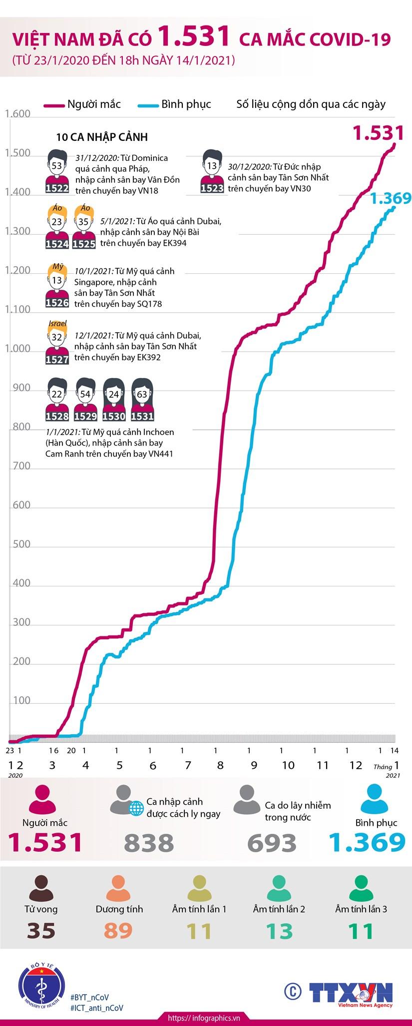 [Infographics] Viet Nam da ghi nhan 1.531 ca mac COVID-19 hinh anh 1