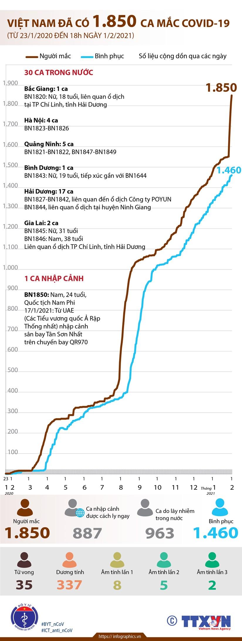[Infographics] Viet Nam da ghi nhan 1.850 ca mac COVID-19 hinh anh 1
