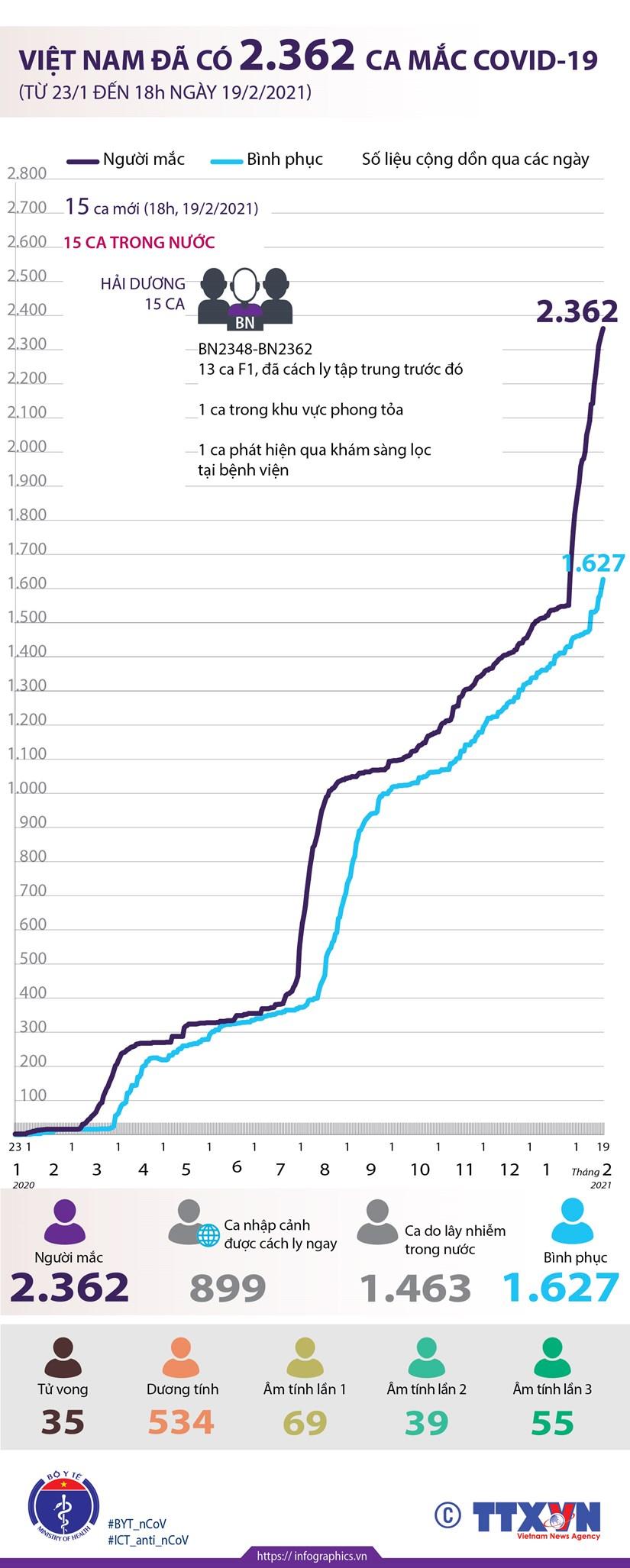 [Infographics] Viet Nam da ghi nhan 2.362 ca mac COVID-19 hinh anh 1