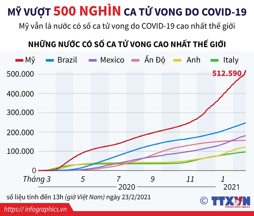 [Infographics] My vuot 500.000 ca tu vong do dich COVID-19 hinh anh 1
